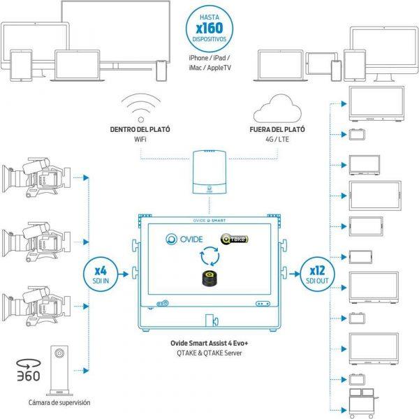 Ovide Smart Antenna (WiFi + 4G dual) scheme